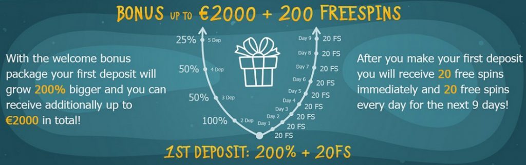Casino X: 2000 EUR premija + 200 sukimai
