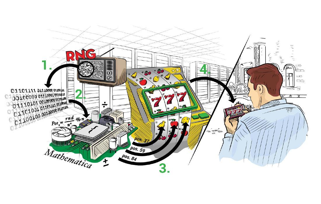 Kaip generuojasi atsitiktiniai skaičiai ir kaip vėliau juos panaudoja lošimų automatai