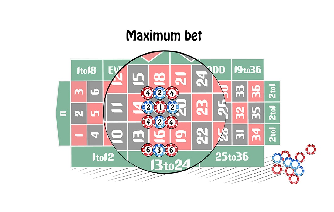 Maximum bet (european roulette)
